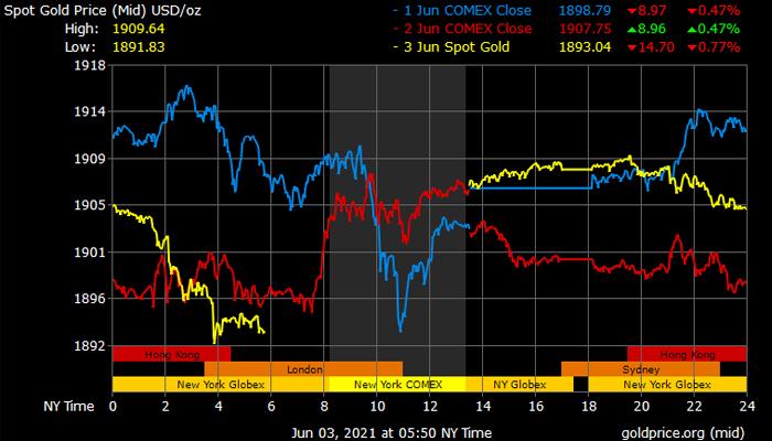 Ứng dụng theo dõi giá vàng - Goldprice